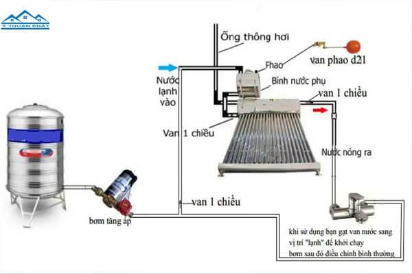 Lắp đặt máy bơm tăng áp nước nóng lạnh đúng kỹ thuật